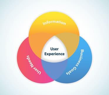 realizzazione siti in ottica user experience